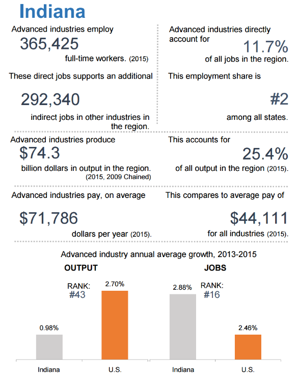 Chart of Indiana ranking in advanced industry employment